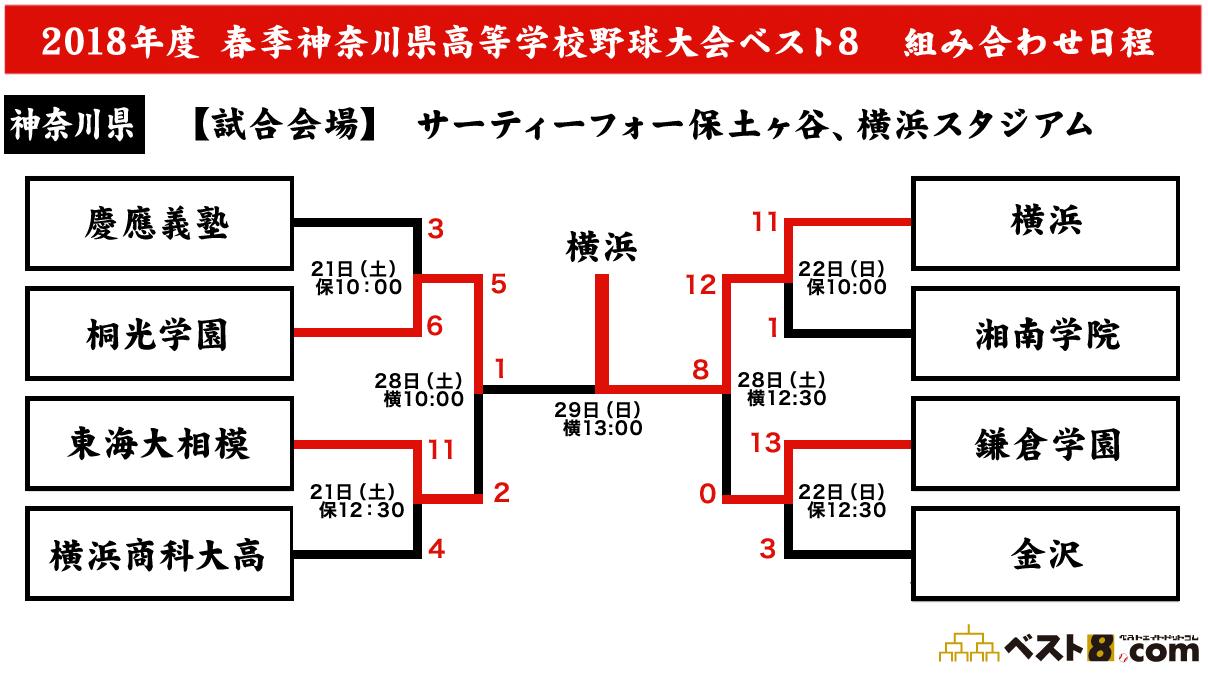 神奈川県高野連|2018春季大会